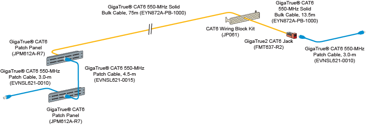 CAT6 Channel Diagram